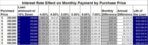 Interest rate and monthly